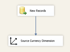 Dimension ProcessAdd in SSAS – Purple Frog Systems