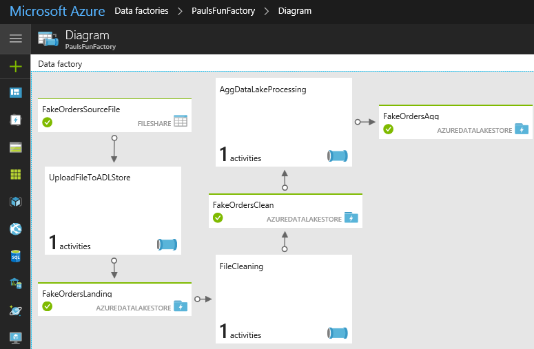 Chaining Azure Data Factory Activities and Datasets – Paul's
